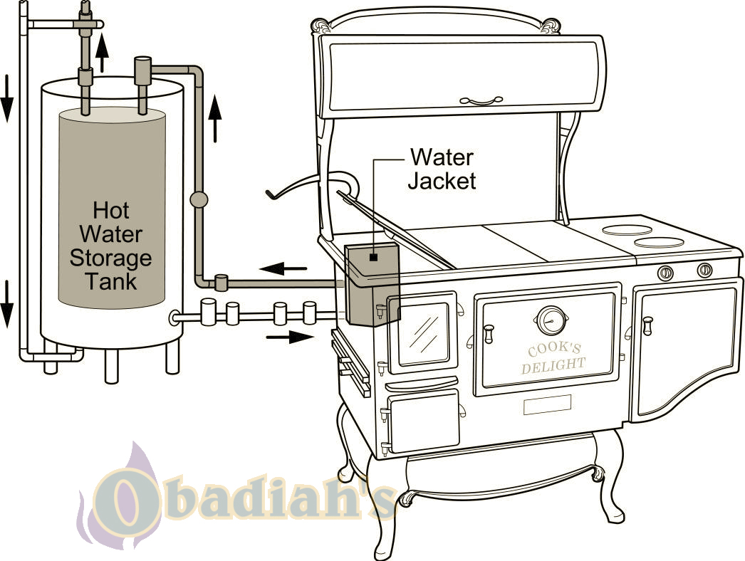 Dummies Guide to: Hot Water Jackets